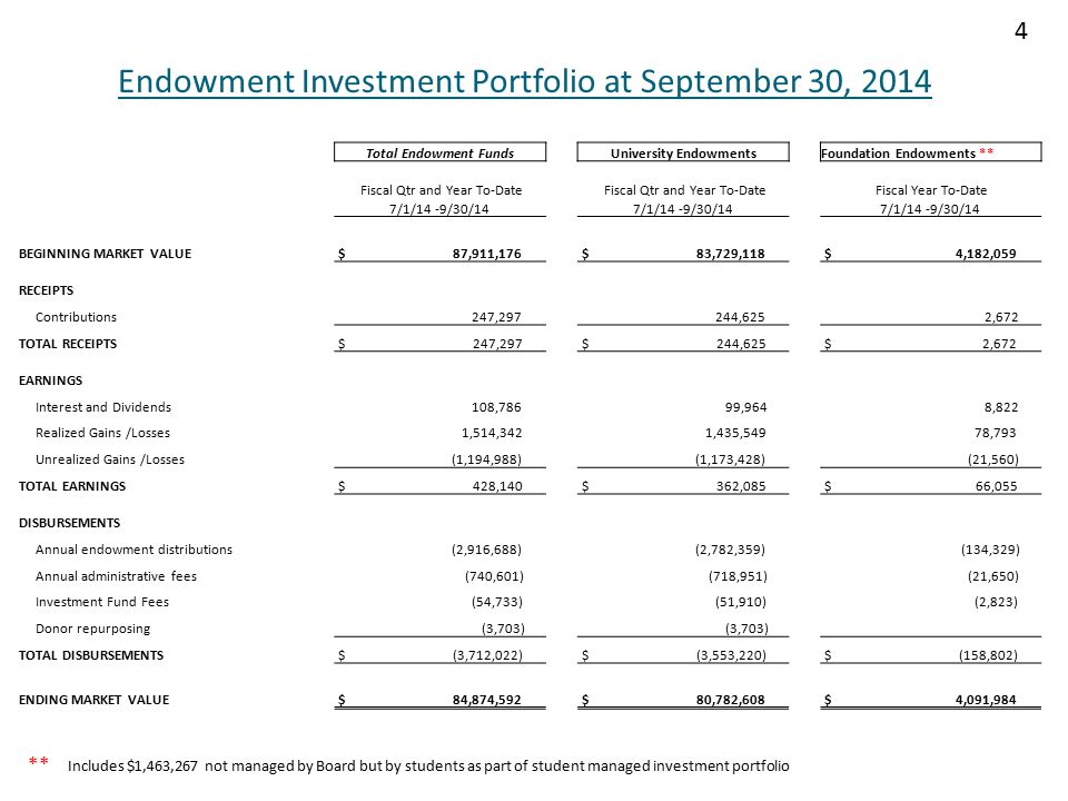 Endowment Investment Portfolio at September 30, 2014 Total Endowment FundsUniversity EndowmentsFoundation Endowments ** Fiscal Qtr and Year To-Date Fiscal Year To-Date 7/1/14 -9/30/14 BEGINNING MARKET VALUE $ 87,911,176 $ 83,729,118 $ 4,182,059 RECEIPTS Contributions 247,297 244,625 2,672 TOTAL RECEIPTS $ 247,297 $ 244,625 $ 2,672 EARNINGS Interest and Dividends 108,786 99,964 8,822 Realized Gains /Losses 1,514,342 1,435,549 78,793 Unrealized Gains /Losses (1,194,988) (1,173,428) (21,560) TOTAL EARNINGS $ 428,140 $ 362,085 $ 66,055 DISBURSEMENTS Annual endowment distributions (2,916,688) (2,782,359) (134,329) Annual administrative fees (740,601) (718,951) (21,650) Investment Fund Fees (54,733) (51,910) (2,823) Donor repurposing (3,703) TOTAL DISBURSEMENTS $ (3,712,022) $ (3,553,220) $ (158,802) ENDING MARKET VALUE $ 84,874,592 $ 80,782,608 $ 4,091,984 4 ** Includes $1,463,267 not managed by Board but by students as part of student managed investment portfolio