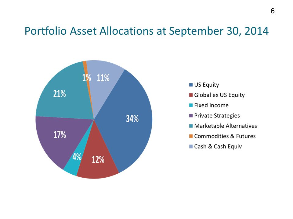 Portfolio Asset Allocations at September 30, 2014 6