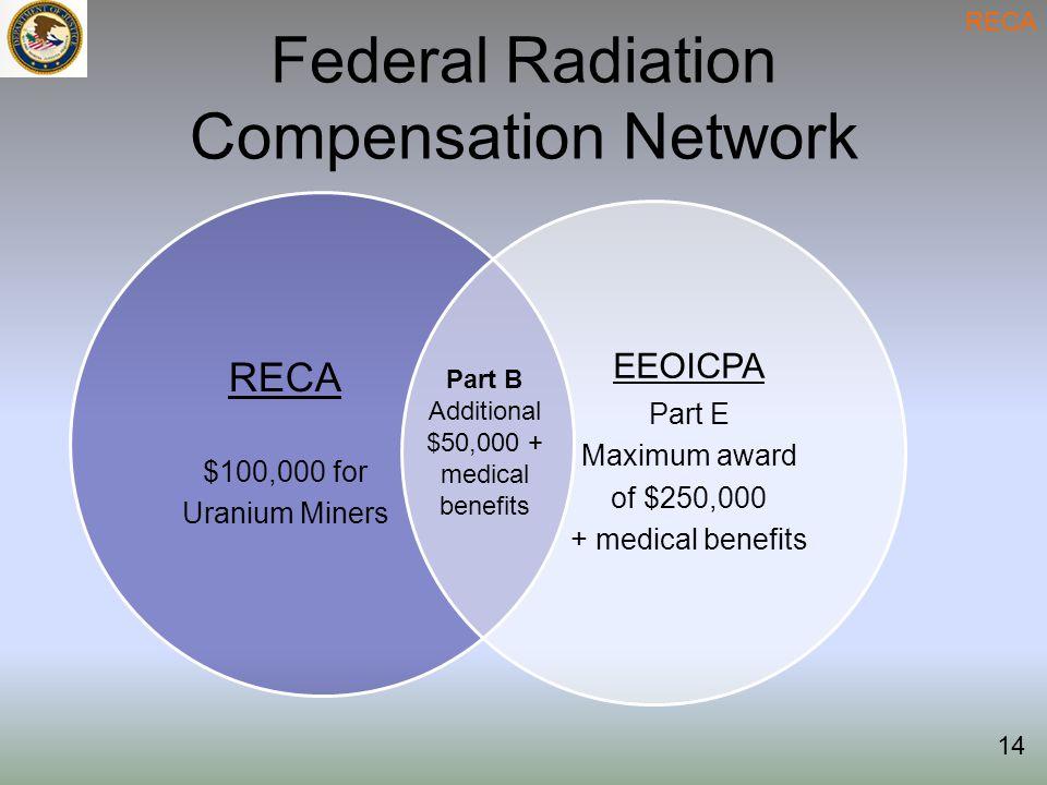 Federal Radiation Compensation Network RECA 14 RECA $100,000 for Uranium Miners EEOICPA Part E Maximum award of $250,000 + medical benefits Part B Additional $50,000 + medical benefits