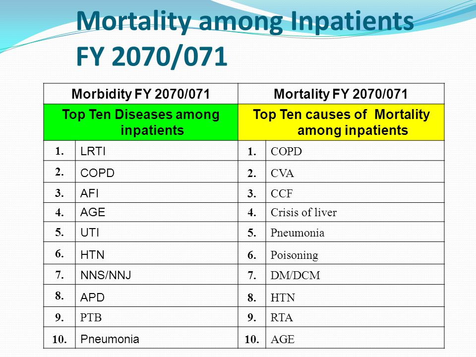 Top 10 Morbidity and Mortality among Inpatients FY 2070/071 Morbidity FY 2070/071Mortality FY 2070/071 Top Ten Diseases among inpatients Top Ten causes of Mortality among inpatients 1.