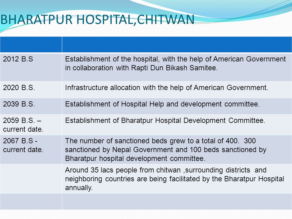 BHARATPUR HOSPITAL,CHITWAN 2012 B.SEstablishment of the hospital, with the help of American Government in collaboration with Rapti Dun Bikash Samitee.