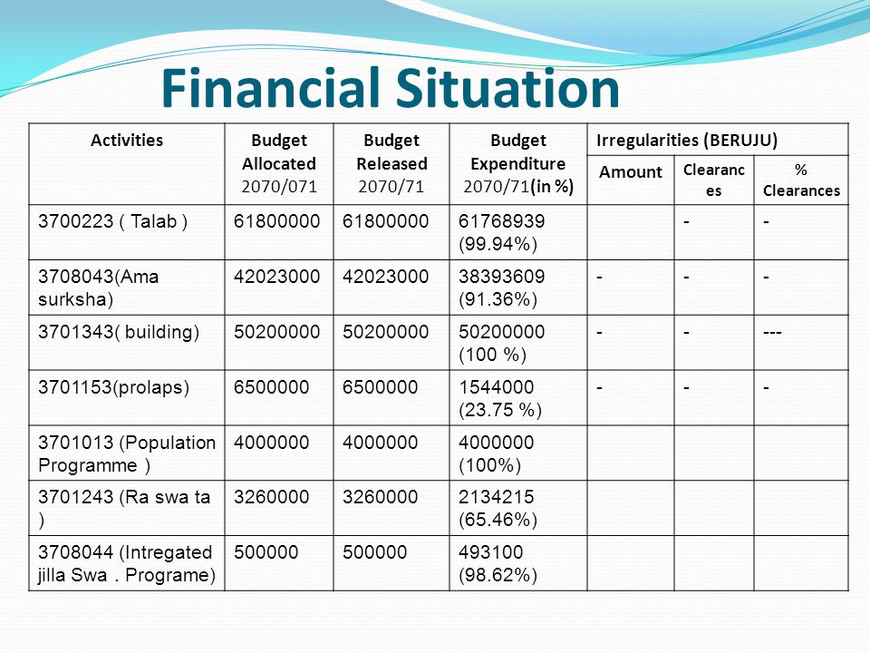 Financial Situation ActivitiesBudget Allocated 2070/071 Budget Released 2070/71 Budget Expenditure 2070/71(in %) Irregularities (BERUJU) Amount Clearanc es % Clearances 3700223 ( Talab )61800000 61768939 (99.94%) -- 3708043(Ama surksha) 42023000 38393609 (91.36%) --- 3701343( building)50200000 50200000 (100 %) ----- 3701153(prolaps)6500000 1544000 (23.75 %) --- 3701013 (Population Programme ) 4000000 4000000 (100%) 3701243 (Ra swa ta ) 3260000 2134215 (65.46%) 3708044 (Intregated jilla Swa.