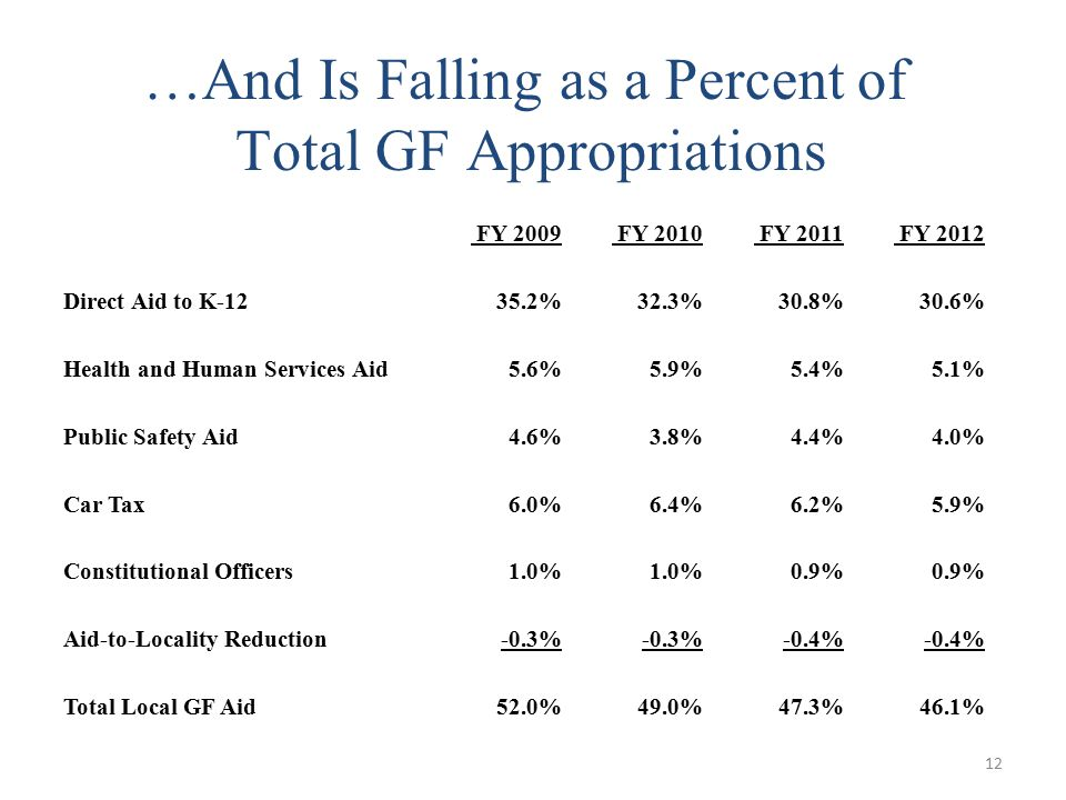 12 …And Is Falling as a Percent of Total GF Appropriations FY 2009 FY 2010 FY 2011 FY 2012 Direct Aid to K-1235.2%32.3%30.8%30.6% Health and Human Services Aid5.6%5.9%5.4%5.1% Public Safety Aid4.6%3.8%4.4%4.0% Car Tax6.0%6.4%6.2%5.9% Constitutional Officers1.0% 0.9% Aid-to-Locality Reduction-0.3% -0.4% Total Local GF Aid52.0%49.0%47.3%46.1%