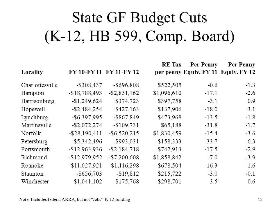 State GF Budget Cuts (K-12, HB 599, Comp.