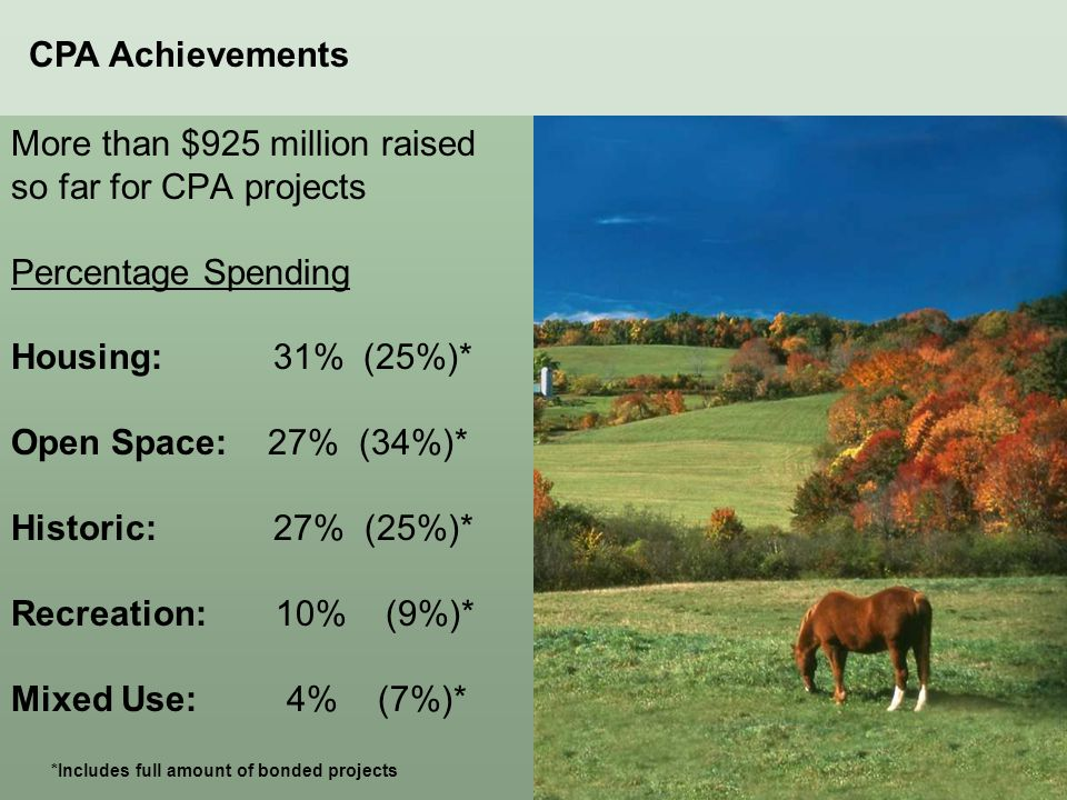 More than $925 million raised so far for CPA projects Percentage Spending Housing: 31% (25%)* Open Space: 27% (34%)* Historic: 27% (25%)* Recreation: 10% (9%)* Mixed Use: 4% (7%)* *Includes full amount of bonded projects CPA Achievements