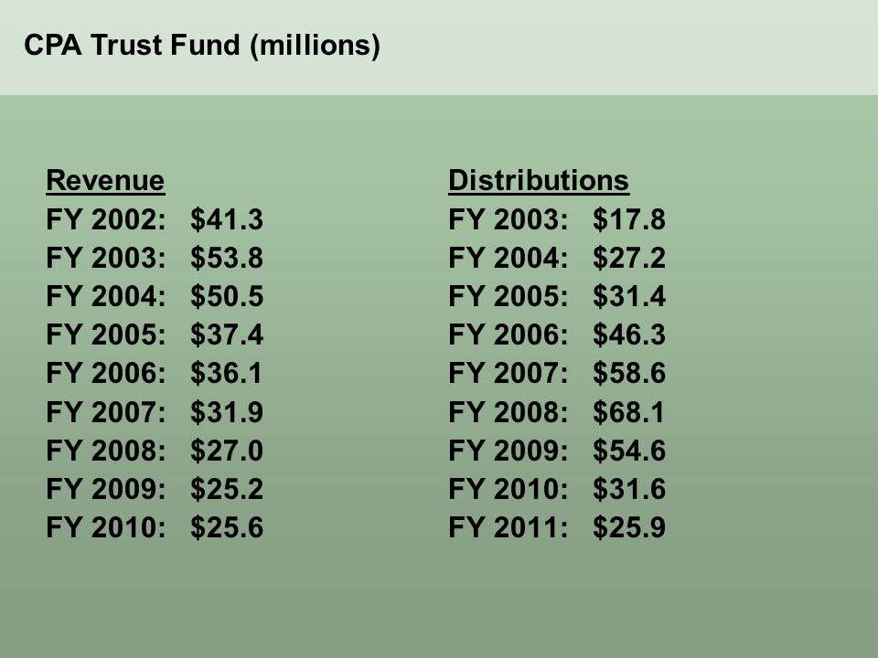 Revenue FY 2002: $41.3 FY 2003: $53.8 FY 2004: $50.5 FY 2005: $37.4 FY 2006: $36.1 FY 2007: $31.9 FY 2008: $27.0 FY 2009: $25.2 FY 2010: $25.6 Distributions FY 2003: $17.8 FY 2004: $27.2 FY 2005: $31.4 FY 2006: $46.3 FY 2007: $58.6 FY 2008: $68.1 FY 2009: $54.6 FY 2010: $31.6 FY 2011: $25.9 CPA Trust Fund (millions)