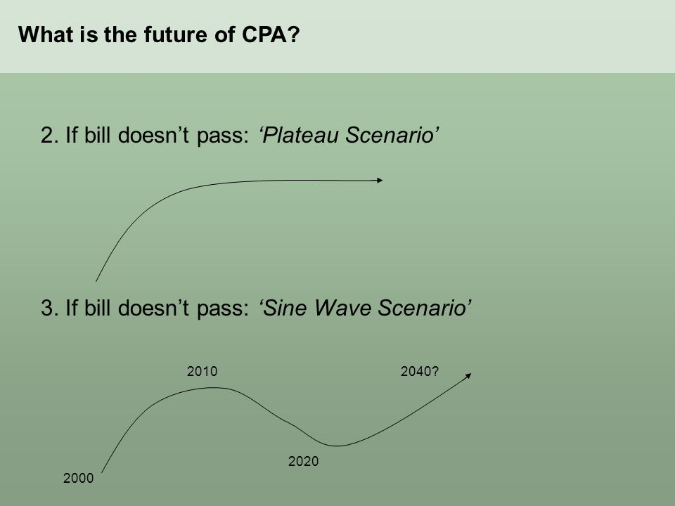 What is the future of CPA? 2. If bill doesn't pass: 'Plateau Scenario' 3. If bill doesn't pass: 'Sine Wave Scenario' 2000 2010 2020 2040?
