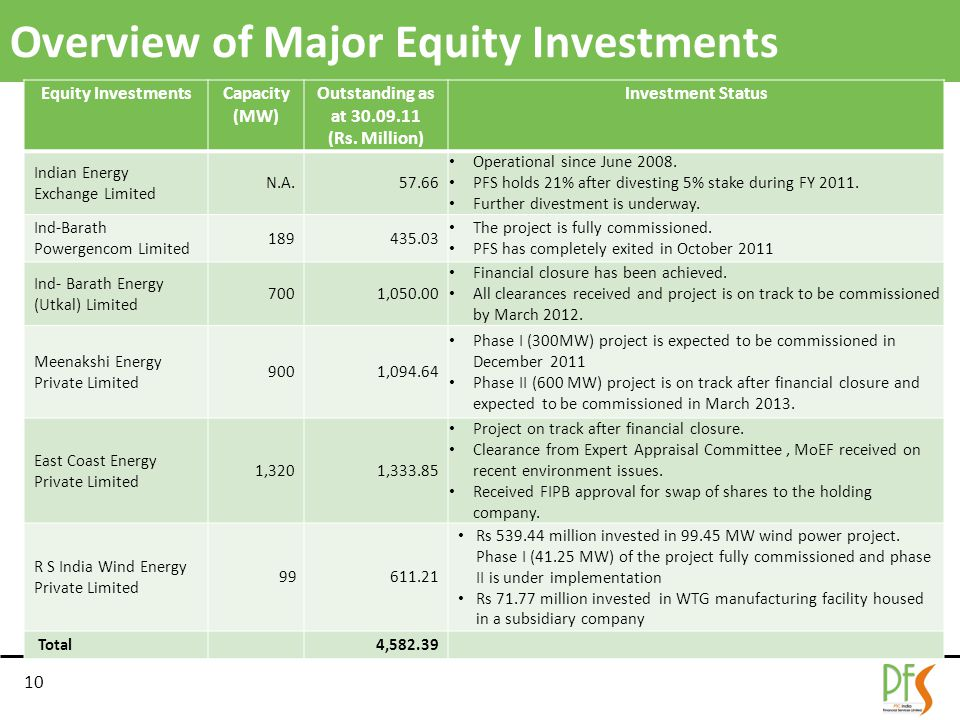 Overview of Major Equity Investments Equity InvestmentsCapacity (MW) Outstanding as at 30.09.11 (Rs.