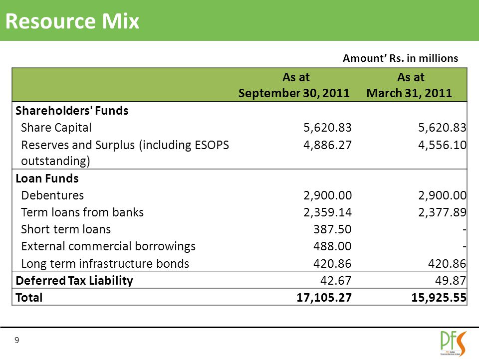 Resource Mix 9 As at September 30, 2011 As at March 31, 2011 Shareholders Funds Share Capital5,620.83 Reserves and Surplus (including ESOPS outstanding) 4,886.274,556.10 Loan Funds Debentures2,900.00 Term loans from banks2,359.142,377.89 Short term loans387.50- External commercial borrowings488.00- Long term infrastructure bonds420.86 Deferred Tax Liability42.6749.87 Total17,105.2715,925.55 Amount' Rs.