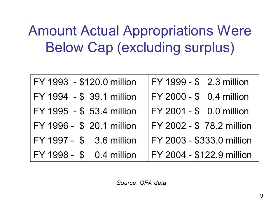 9 Amount Actual Appropriations Were Below Cap (excluding surplus) Source: OFA data FY 1993 - $120.0 million FY 1994 - $ 39.1 million FY 1995 - $ 53.4