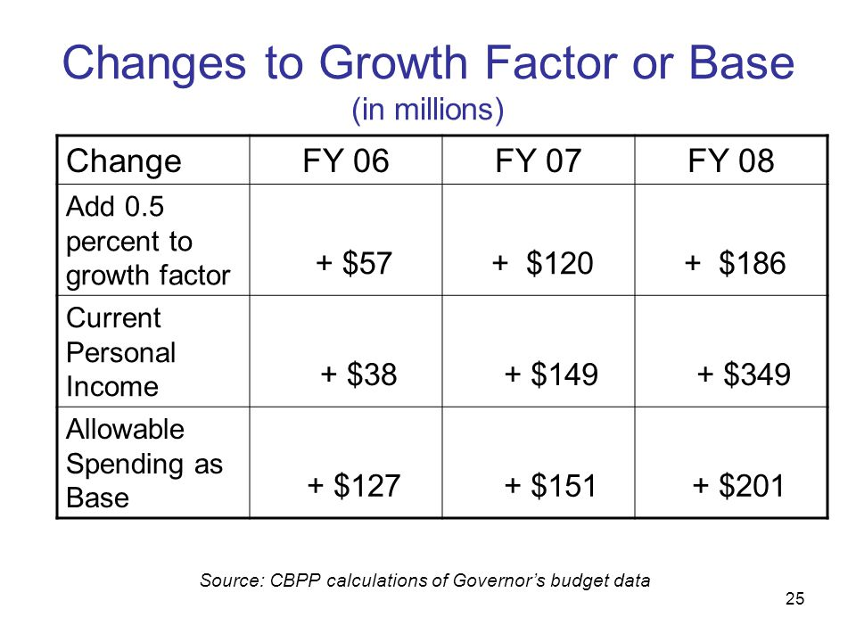 25 Changes to Growth Factor or Base (in millions) ChangeFY 06FY 07FY 08 Add 0.5 percent to growth factor + $57 + $120 + $186 Current Personal Income +