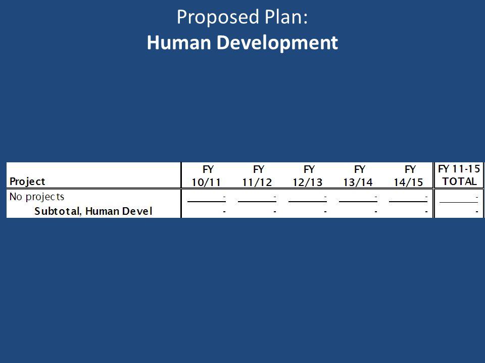 Proposed Plan: Human Development