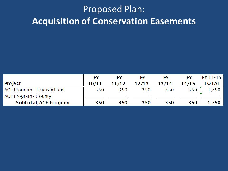 Proposed Plan: Acquisition of Conservation Easements
