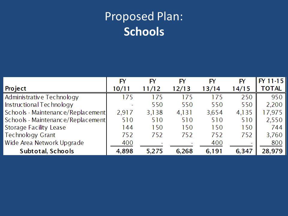 Proposed Plan: Schools