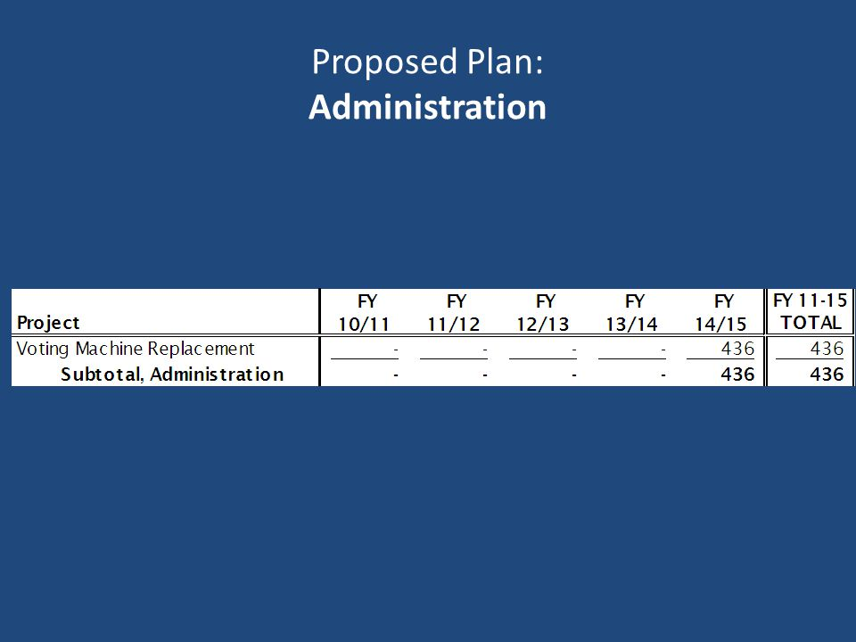 Proposed Plan: Administration