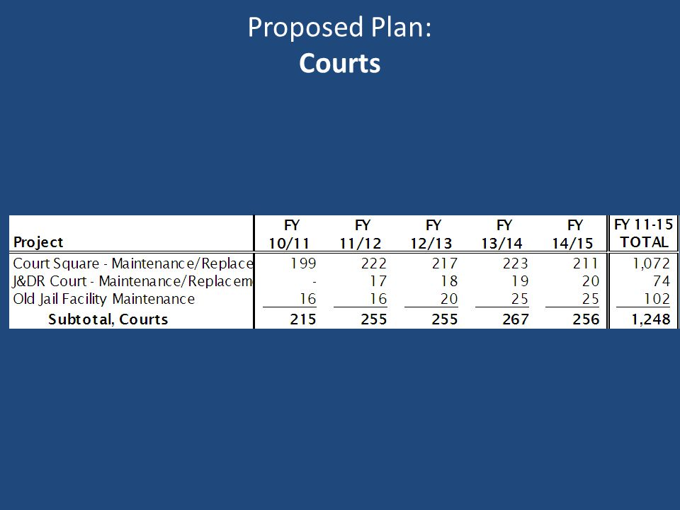 Proposed Plan: Courts
