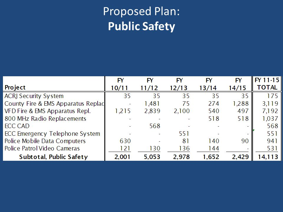 Proposed Plan: Public Safety