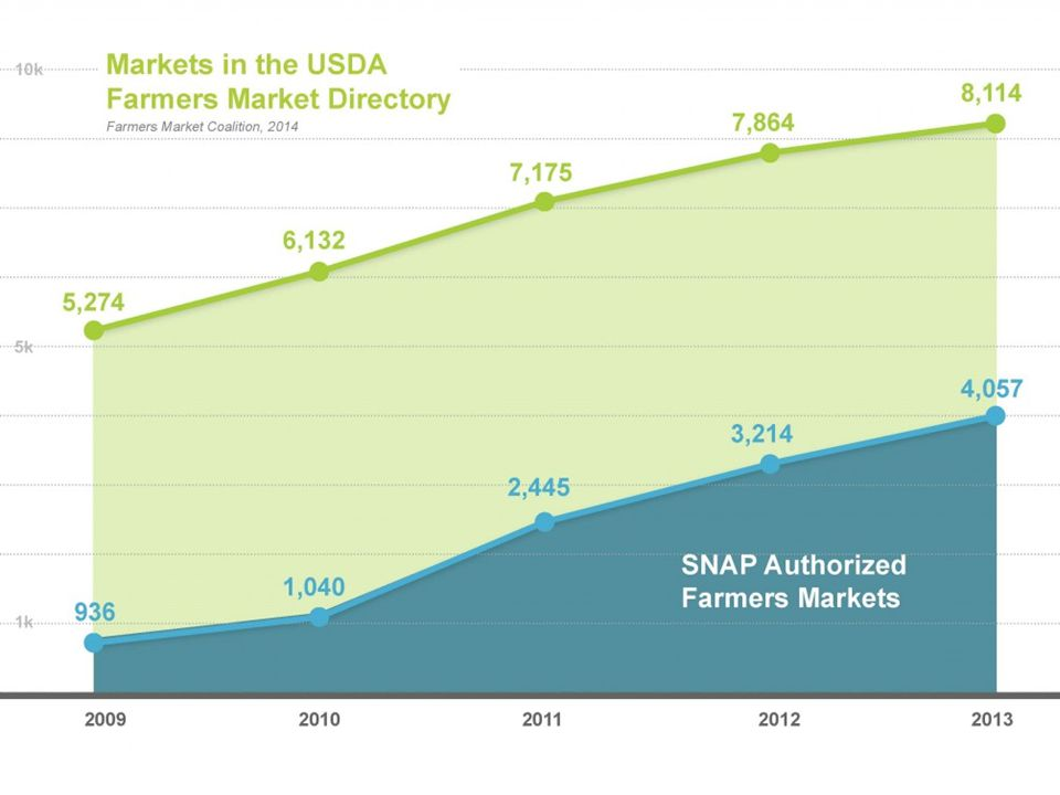 16 20092010201120122013 # of SNAP Markets 475580111135 Total SNAP Sales $ 261,229 $475,810$609,050$769,675$790,841 Oregon SNAP in Farmers Market