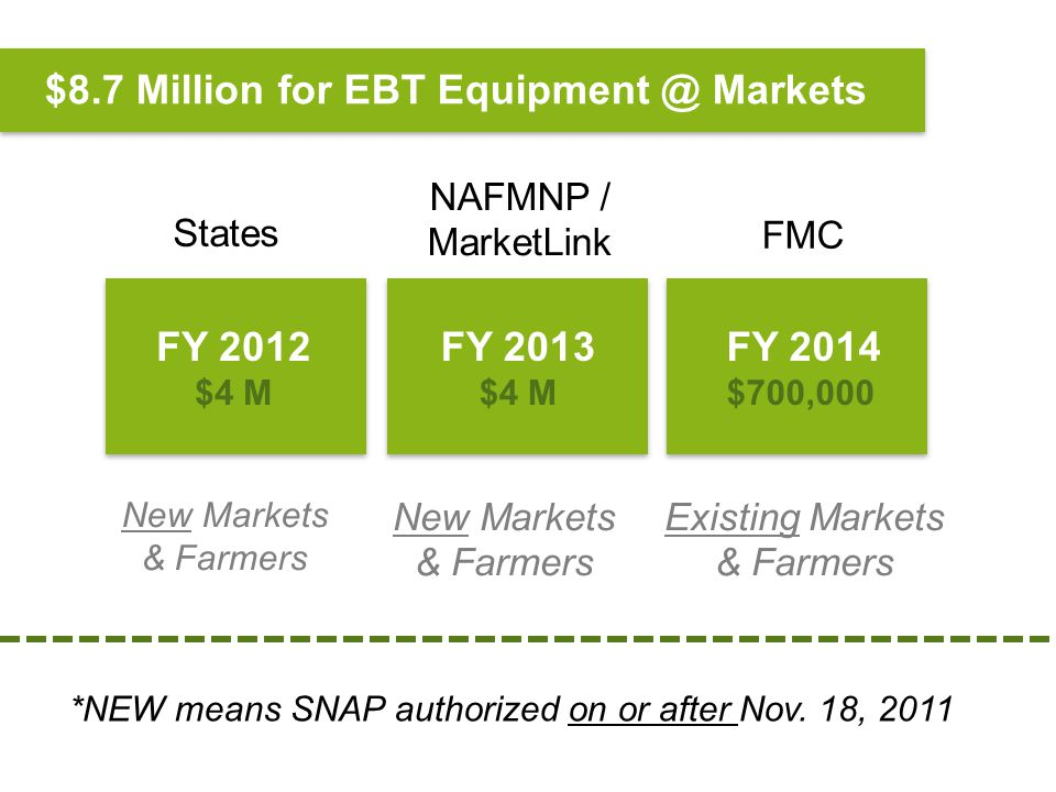 $8.7 Million for EBT Equipment @ Markets FY 2013 $4 M FY 2014 $700,000 FY 2012 $4 M States NAFMNP / MarketLink FMC New Markets & Farmers New Markets & Farmers Existing Markets & Farmers *NEW means SNAP authorized on or after Nov.