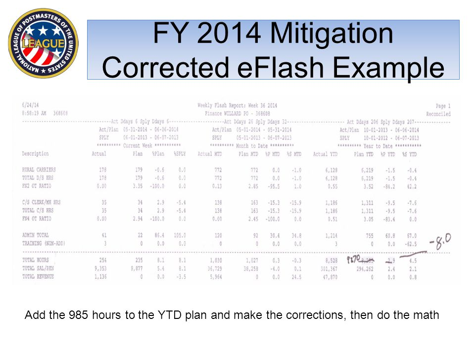 FY 2014 Mitigation Corrected eFlash Example Add the 985 hours to the YTD plan and make the corrections, then do the math