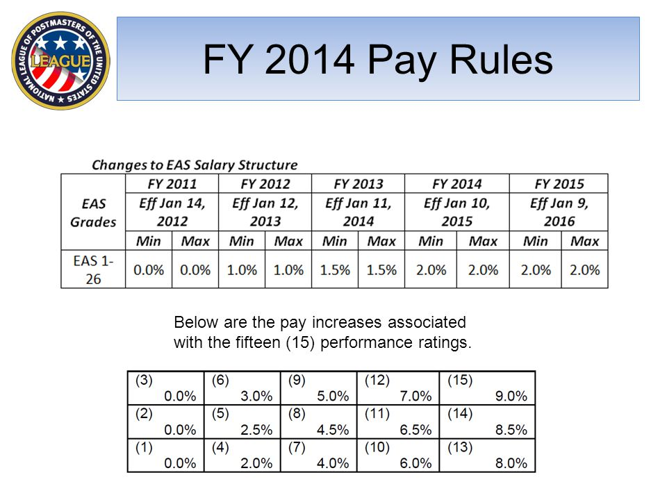 FY 2014 Pay Rules Below are the pay increases associated with the fifteen (15) performance ratings.