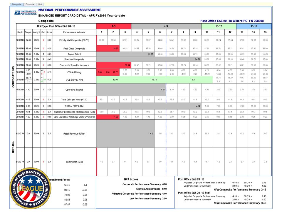 Details If you are on a detail in a rated NPA position for 180 days, that score will be used based on the unit indicators of that position and pro-rated with where you are at the end of the FY.