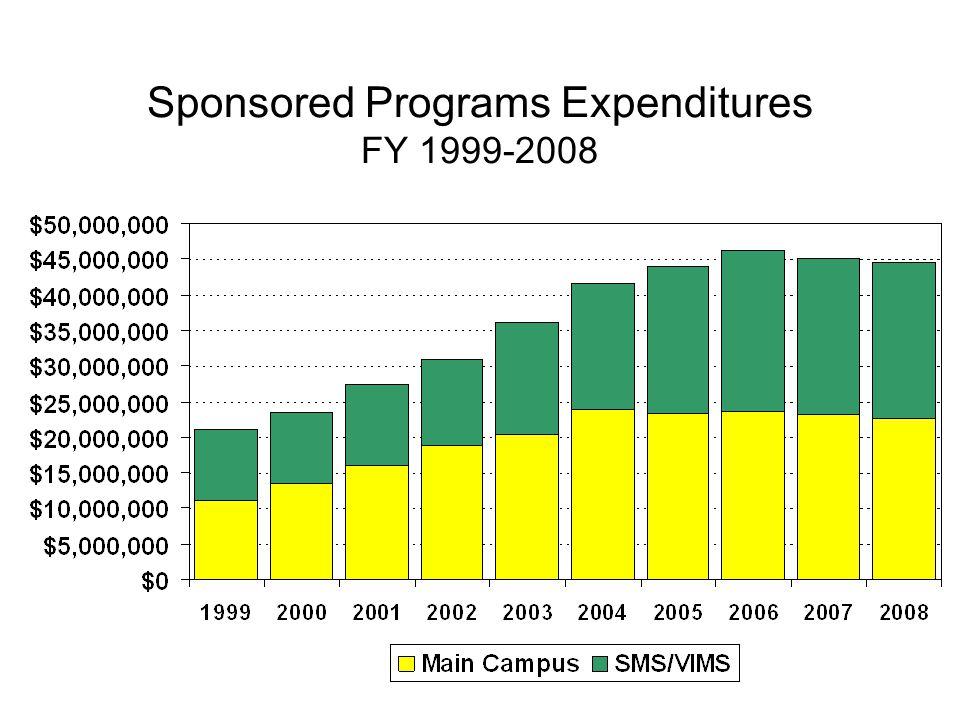 Sponsored Programs Expenditures FY 1999-2008