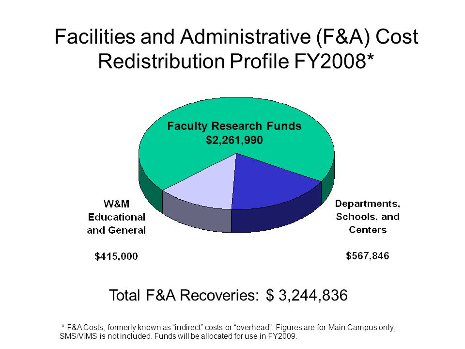 Facilities and Administrative (F&A) Cost Redistribution Profile FY2008* Total F&A Recoveries: $ 3,244,836 * F&A Costs, formerly known as indirect costs or overhead .