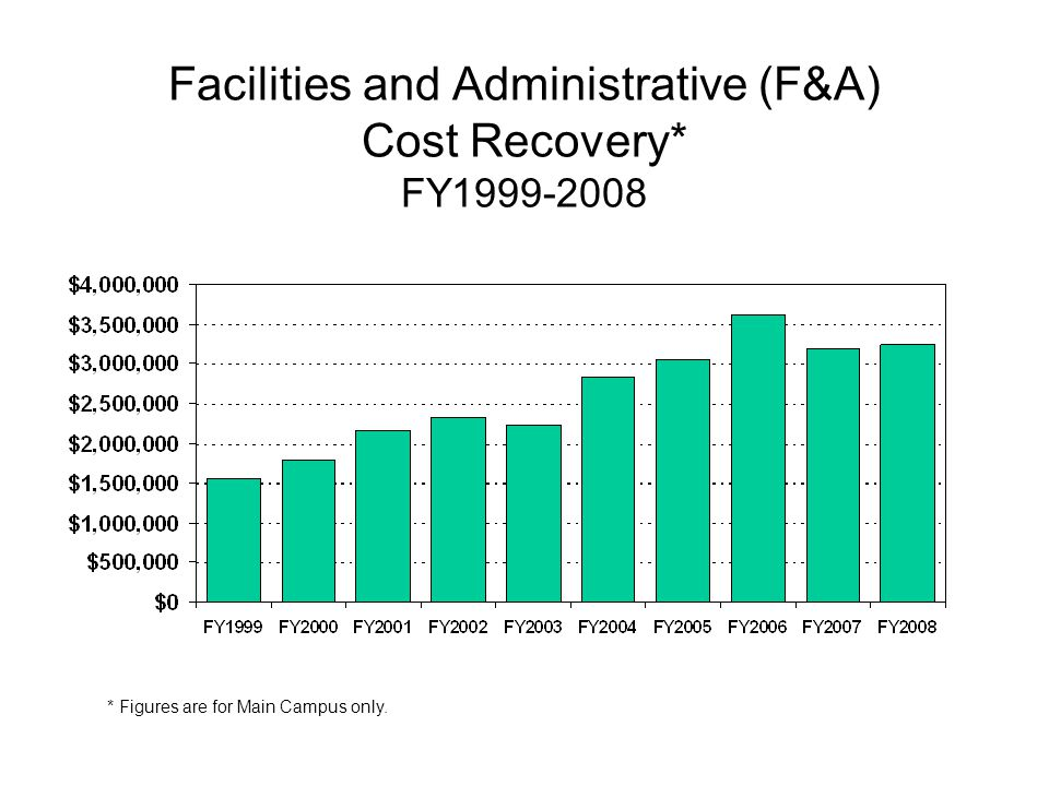 Facilities and Administrative (F&A) Cost Recovery* FY1999-2008 * Figures are for Main Campus only.