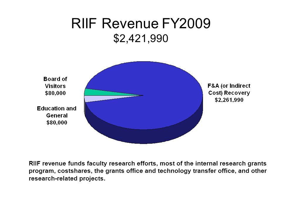 RIIF Revenue FY2009 $2,421,990 RIIF revenue funds faculty research efforts, most of the internal research grants program, costshares, the grants office and technology transfer office, and other research-related projects.