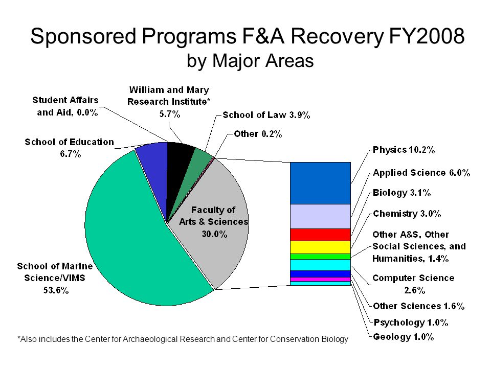Sponsored Programs F&A Recovery FY2008 by Major Areas *Also includes the Center for Archaeological Research and Center for Conservation Biology