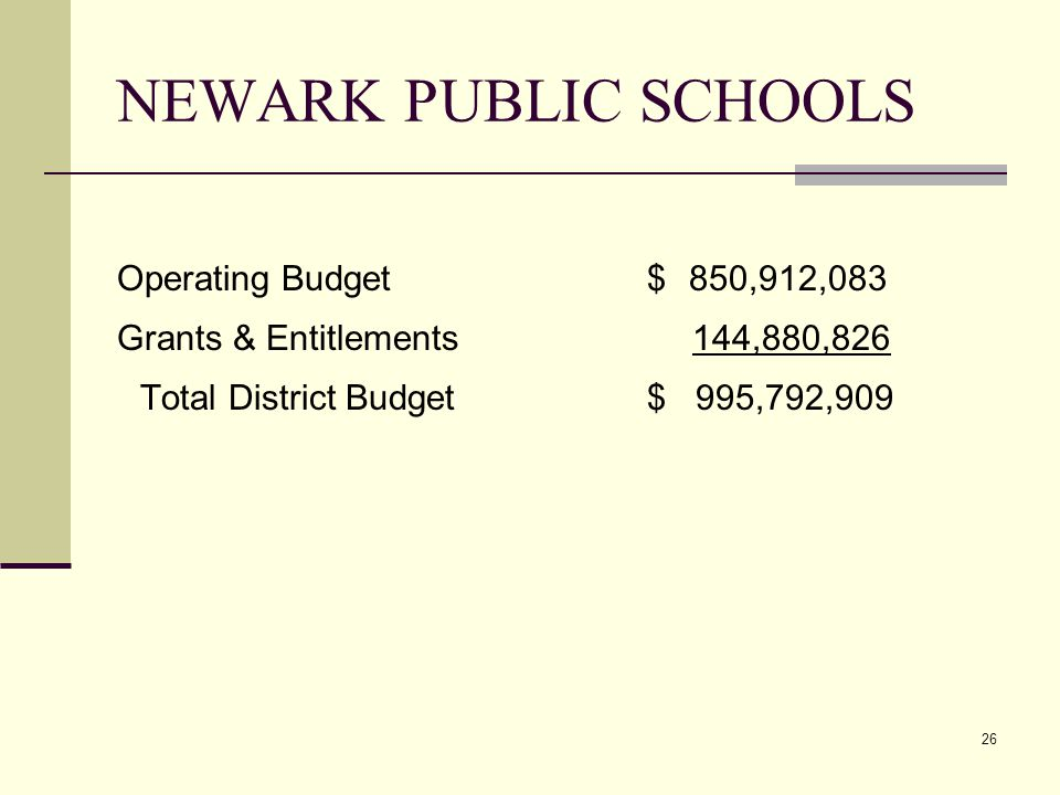 26 NEWARK PUBLIC SCHOOLS Operating Budget $ 850,912,083 Grants & Entitlements 144,880,826 Total District Budget $ 995,792,909