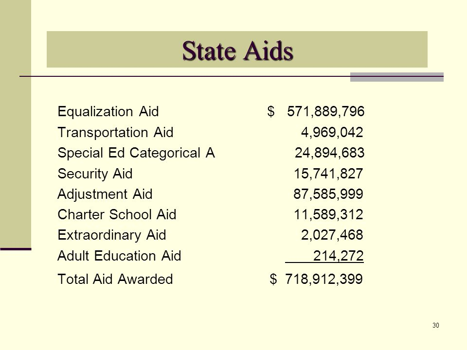 30 State Aids Equalization Aid $ 571,889,796 Transportation Aid 4,969,042 Special Ed Categorical A 24,894,683 Security Aid 15,741,827 Adjustment Aid 87,585,999 Charter School Aid 11,589,312 Extraordinary Aid 2,027,468 Adult Education Aid 214,272 Total Aid Awarded $ 718,912,399