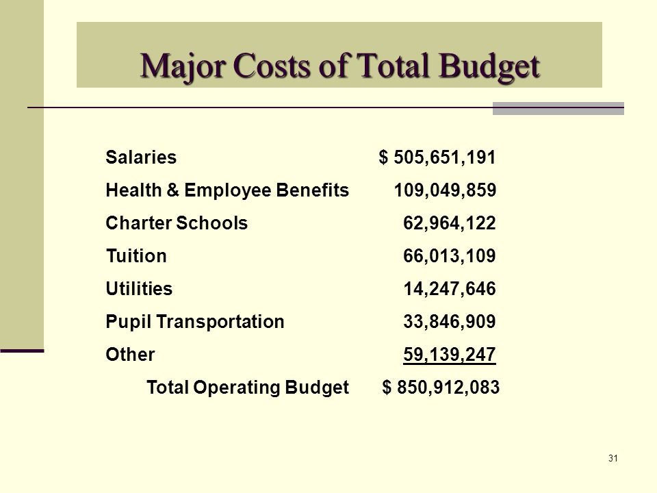 31 Major Costs of Total Budget Salaries $ 505,651,191 Health & Employee Benefits 109,049,859 Charter Schools 62,964,122 Tuition 66,013,109 Utilities 14,247,646 Pupil Transportation 33,846,909 Other 59,139,247 Total Operating Budget $ 850,912,083