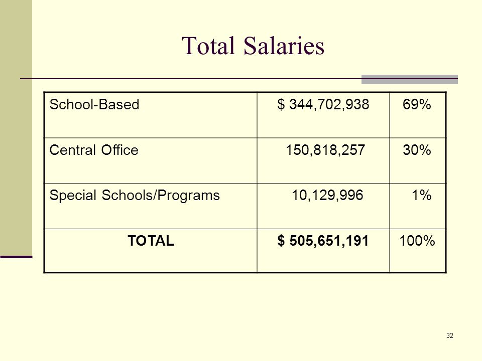 32 Total Salaries School-Based$ 344,702,938 69% Central Office 150,818,257 30% Special Schools/Programs 10,129,996 1% TOTAL$ 505,651,191 100%