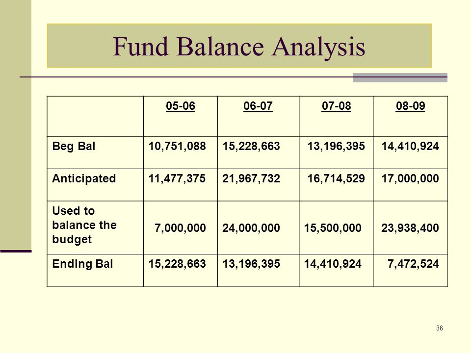 36 Fund Balance Analysis 05-0606-0707-0808-09 Beg Bal10,751,08815,228,663 13,196,395 14,410,924 Anticipated11,477,37521,967,732 16,714,529 17,000,000 Used to balance the budget 7,000,00024,000,000 15,500,000 23,938,400 Ending Bal15,228,66313,196,39514,410,924 7,472,524