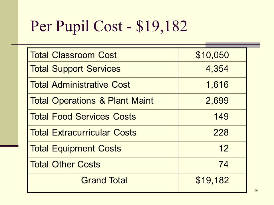 39 Per Pupil Cost - $19,182 Total Classroom Cost$10,050 Total Support Services 4,354 Total Administrative Cost 1,616 Total Operations & Plant Maint 2,699 Total Food Services Costs 149 Total Extracurricular Costs 228 Total Equipment Costs 12 Total Other Costs 74 Grand Total$19,182