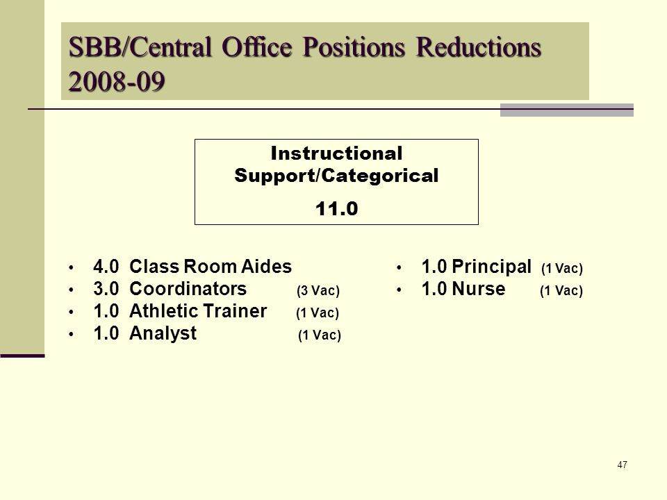 47 4.0 Class Room Aides 3.0 Coordinators (3 Vac) 1.0 Athletic Trainer (1 Vac) 1.0 Analyst (1 Vac) Instructional Support/Categorical 11.0 SBB/Central Office Positions Reductions 2008-09 1.0 Principal (1 Vac) 1.0 Nurse (1 Vac)