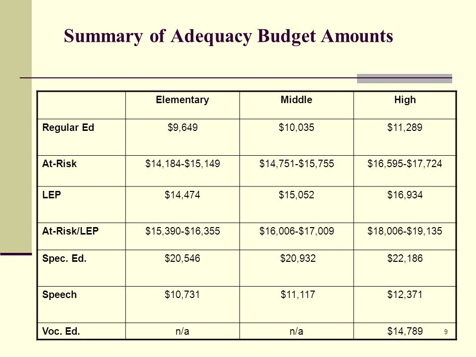 9 Summary of Adequacy Budget Amounts ElementaryMiddleHigh Regular Ed$9,649$10,035$11,289 At-Risk$14,184-$15,149$14,751-$15,755$16,595-$17,724 LEP$14,474$15,052$16,934 At-Risk/LEP$15,390-$16,355$16,006-$17,009$18,006-$19,135 Spec.
