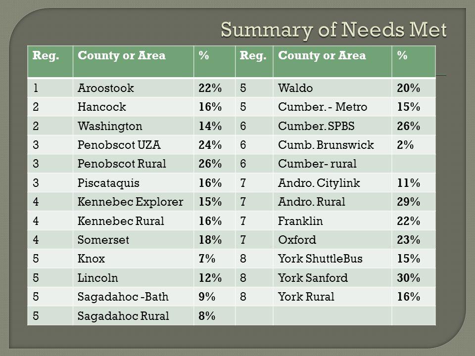 Reg.County or Area%Reg.County or Area% 1Aroostook22%5Waldo20% 2Hancock16%5Cumber.