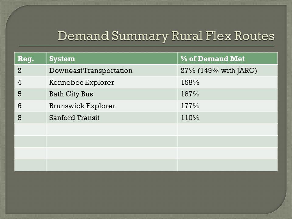 Reg.System% of Demand Met 2Downeast Transportation27% (149% with JARC) 4Kennebec Explorer158% 5Bath City Bus187% 6Brunswick Explorer177% 8Sanford Transit110%
