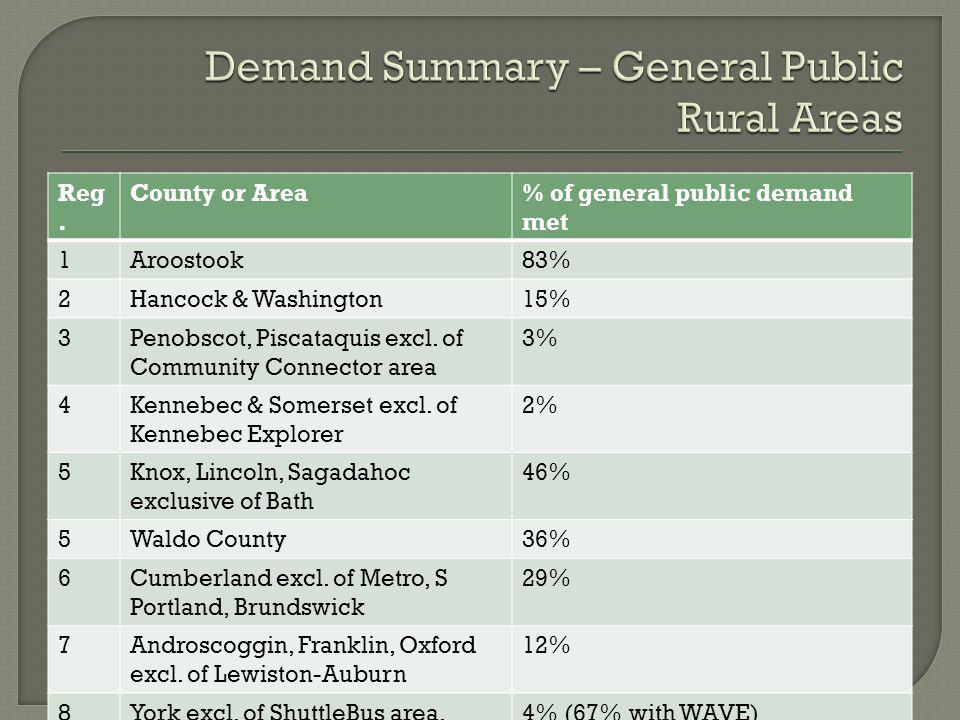Reg. County or Area% of general public demand met 1Aroostook83% 2Hancock & Washington15% 3Penobscot, Piscataquis excl. of Community Connector area 3%