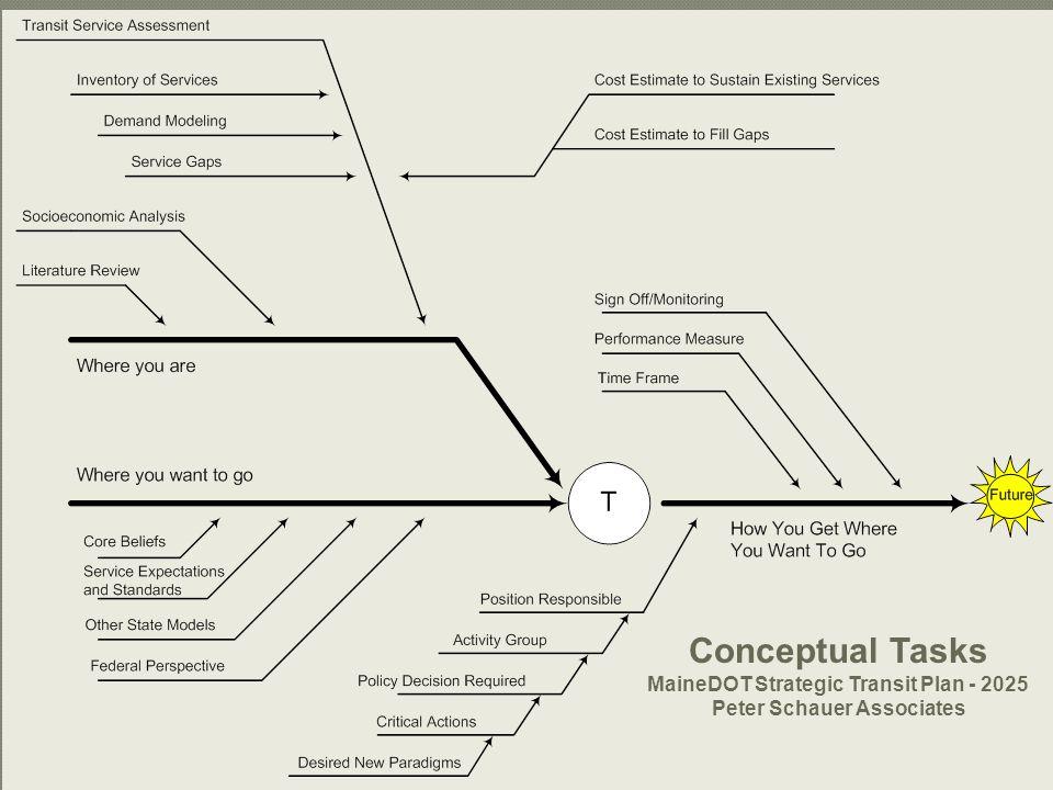 45 Conceptual Tasks MaineDOT Strategic Transit Plan - 2025 Peter Schauer Associates
