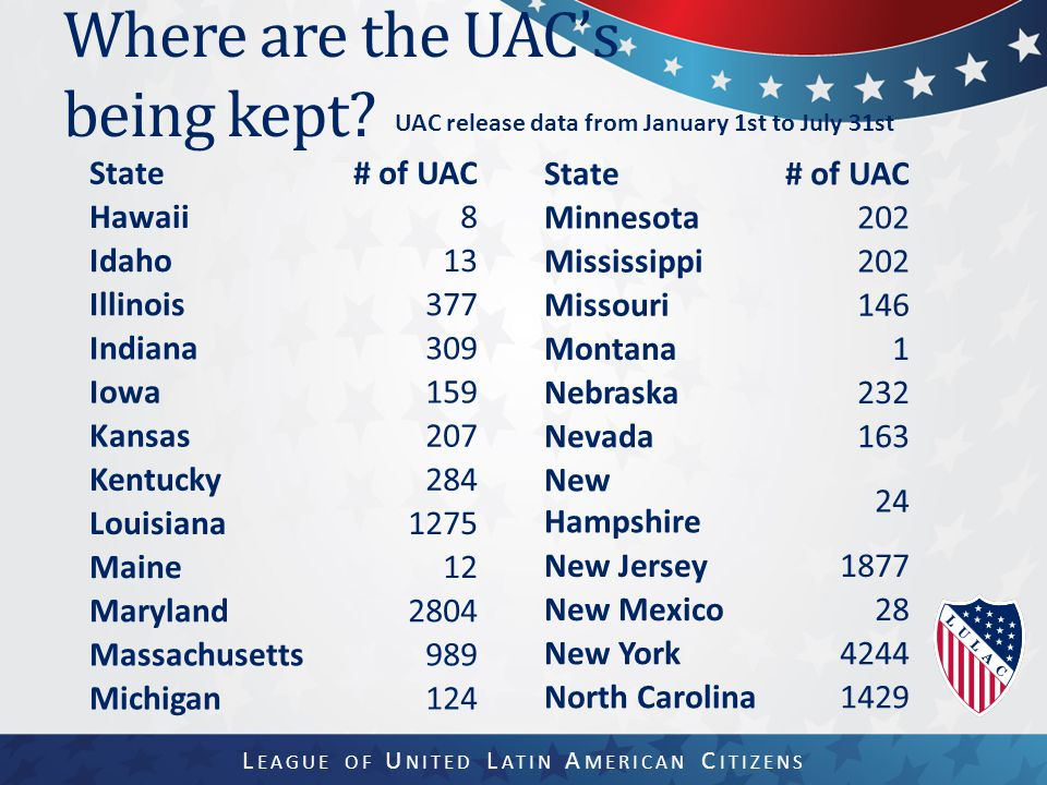 Where are the UAC's being kept.