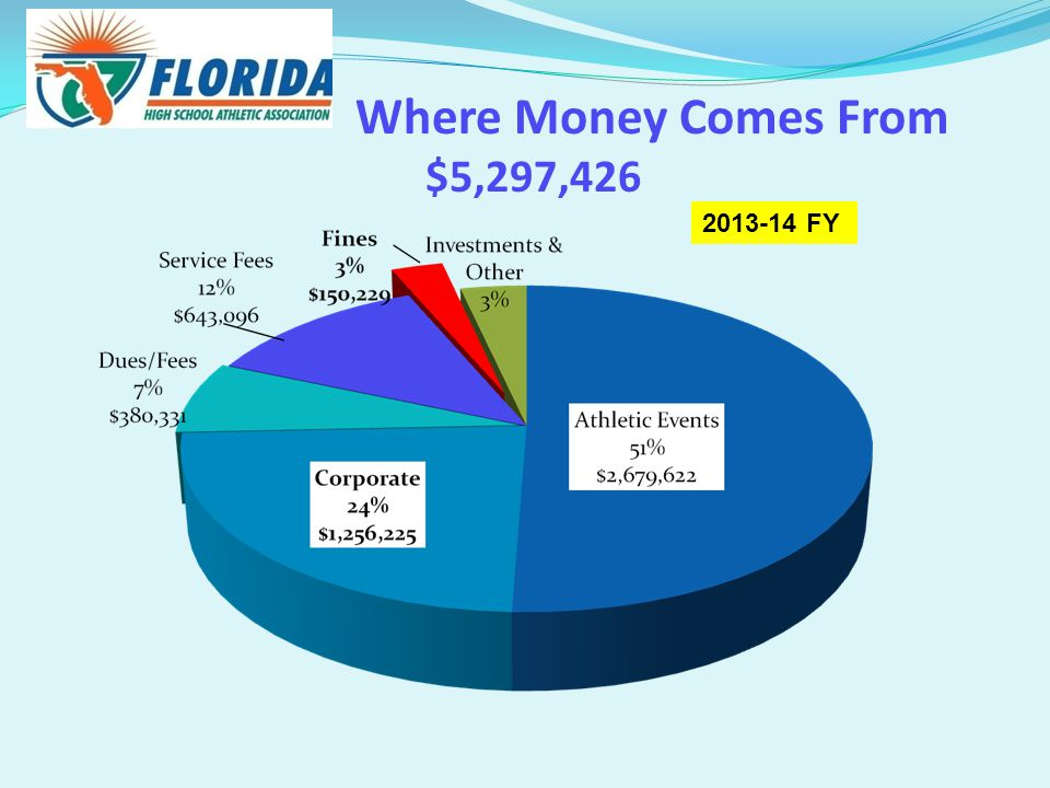 Where Money Comes From $5,297,426 2013-14 FY