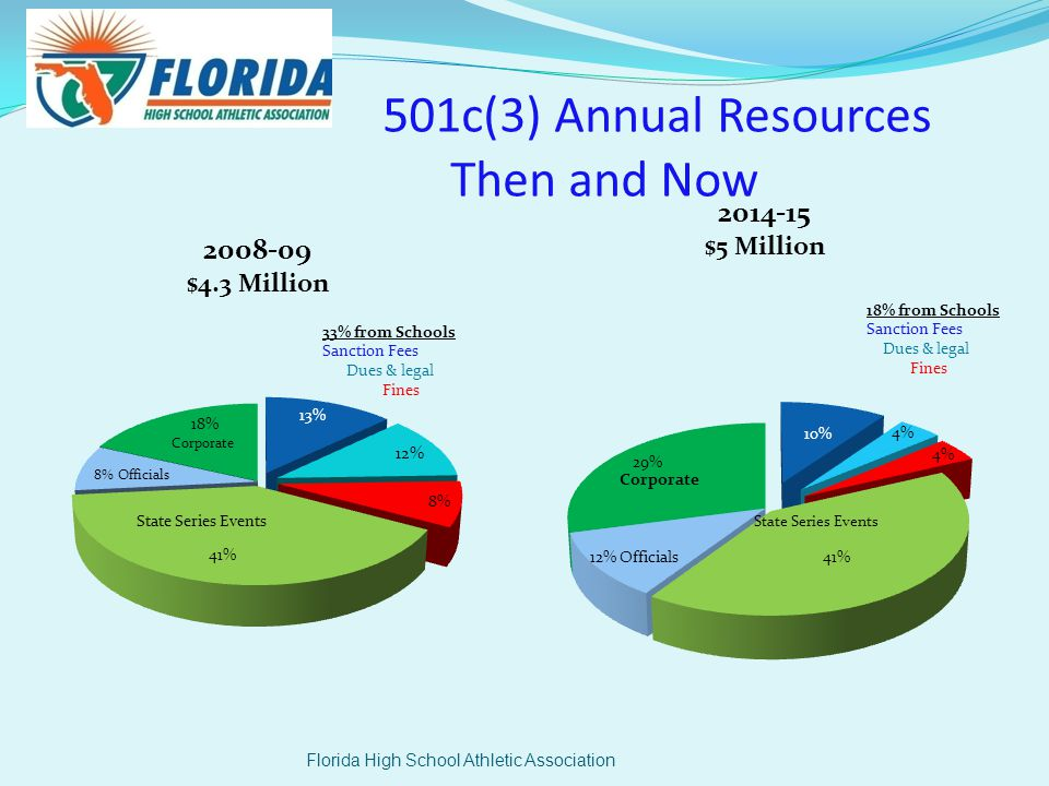 501c(3) Annual Resources Then and Now Florida High School Athletic Association State Series Events
