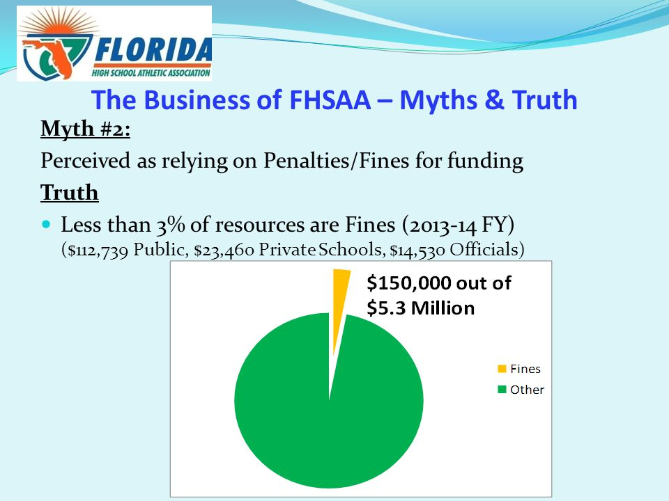 The Business of FHSAA – Myths & Truth Myth #2: Perceived as relying on Penalties/Fines for funding Truth Less than 3% of resources are Fines (2013-14 FY) ($112,739 Public, $23,460 Private Schools, $14,530 Officials)