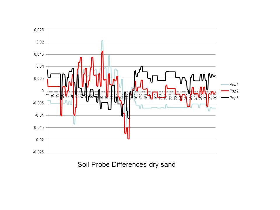 Soil Probe Differences dry sand