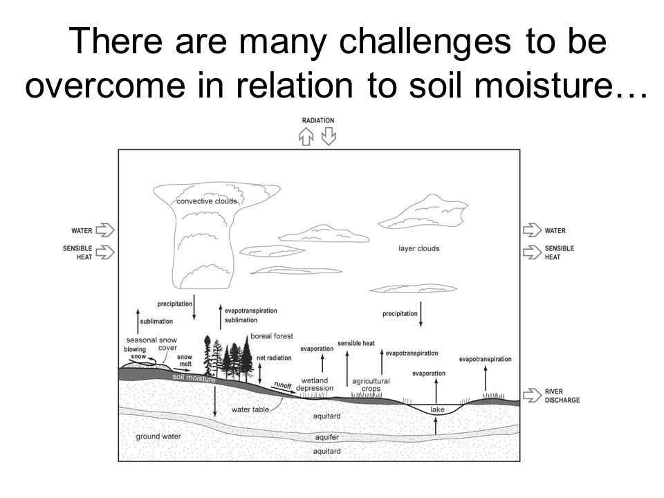 There are many challenges to be overcome in relation to soil moisture…