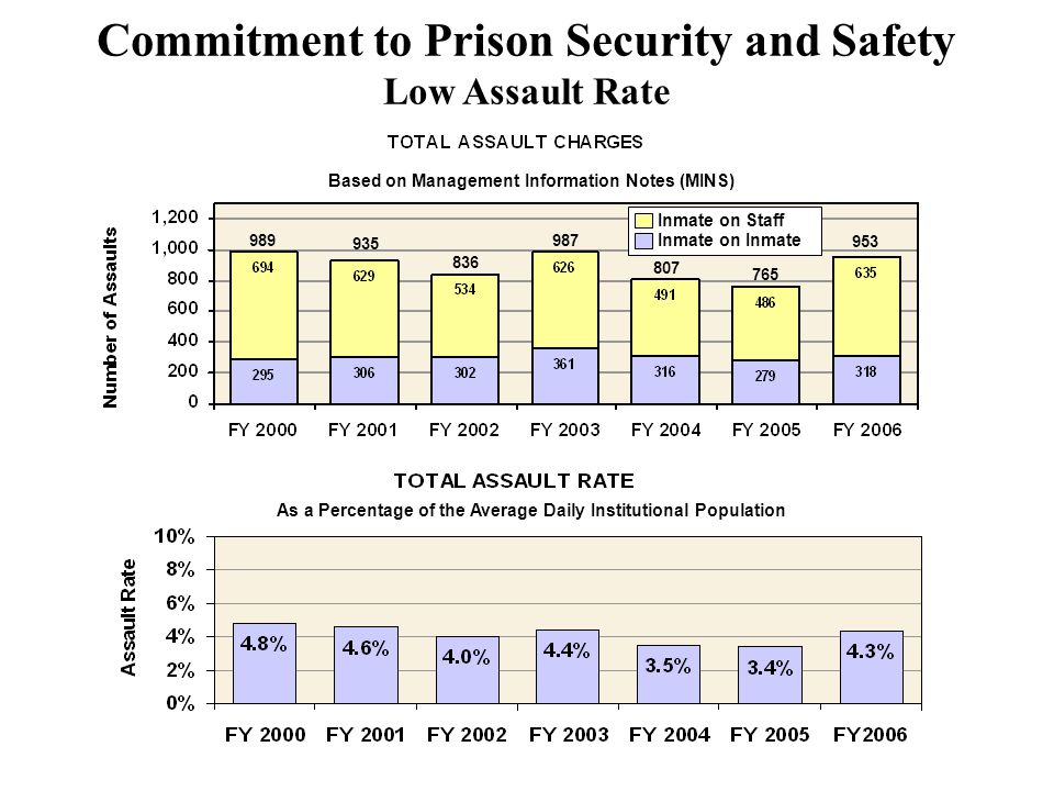 Commitment to Prison Security and Safety Low Assault Rate As a Percentage of the Average Daily Institutional Population Based on Management Information Notes (MINS) Inmate on Staff Inmate on Inmate 989 935 836 987 807 765 953